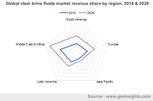 Global clear brine fluids market by region