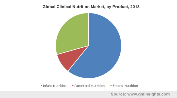 Global Clinical Nutrition Market, by Product, 2018