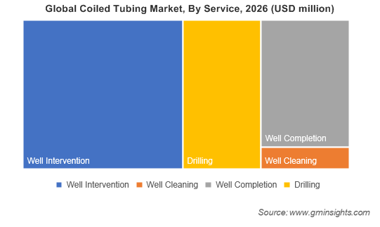 Global Coiled Tubing Market By Service
