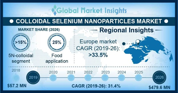 Colloidal Selenium Nanoparticles Market