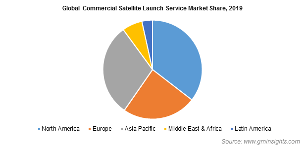 Global Commercial Satellite Launch Service Market