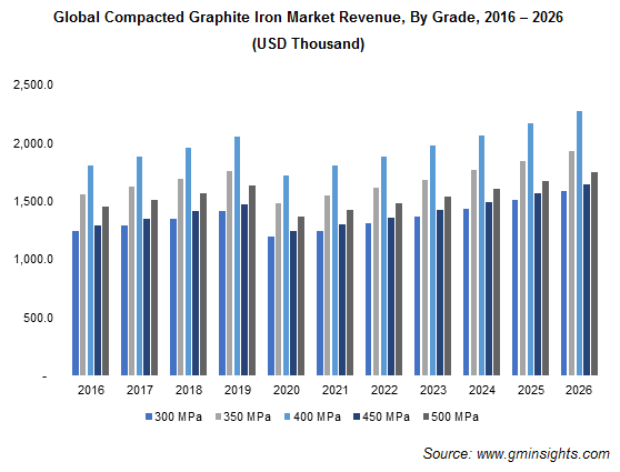 Compacted Graphite Iron Market by Grade