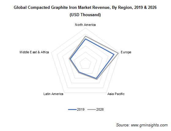 Compacted Graphite Iron Market by Region