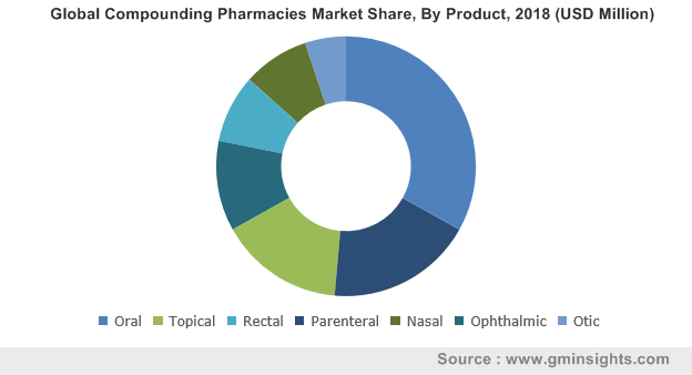 Global Compounding Pharmacies Market By Product