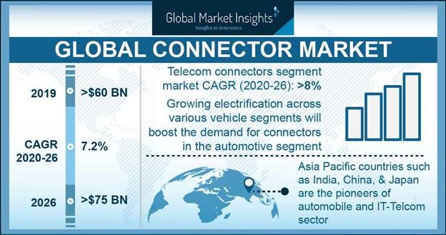 Global Connector Market
