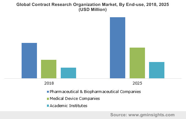 Global Contract Research Organization Market, By End-use, 2018, 2025 (USD Million)