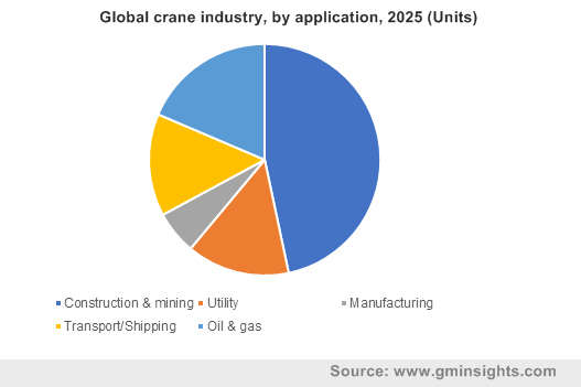 Global crane industry, by application, 2025 (Units)