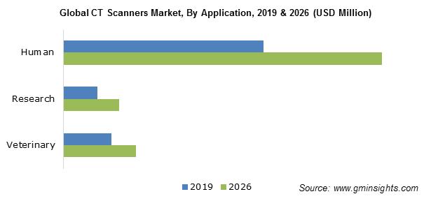 Global CT Scanner Market