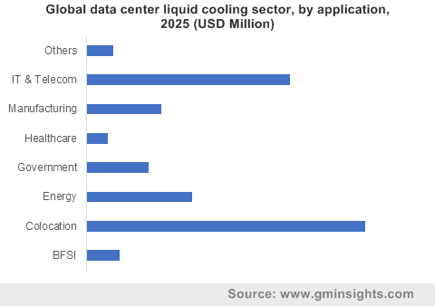 Global data center liquid cooling sector, by application, 2025 (USD Million)