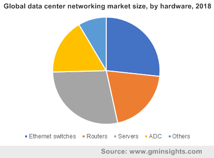 Global data center networking market size, by hardware, 2018