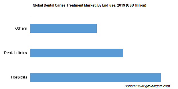 Dental Caries Treatment Market