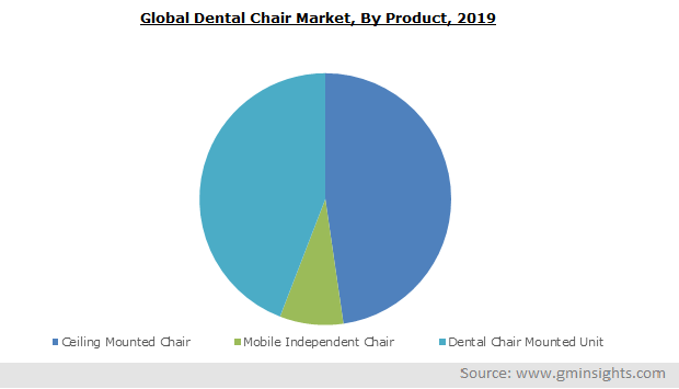 Global Dental Chair Market Size