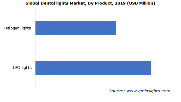 Dental Lights Market