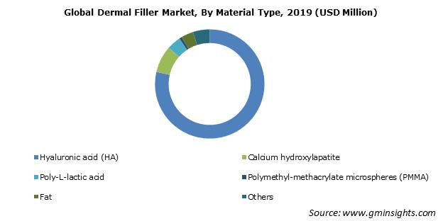 Dermal Filler Market By Material