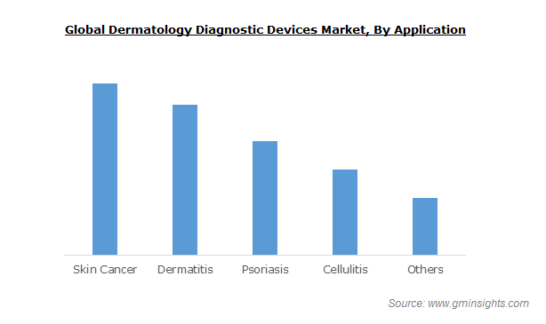 Dermatology Diagnostic Devices Market