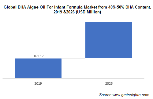 DHA Algae Oil for Infant Formula Market from 40%-50% DHA Content