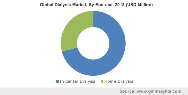 Global Dialysis Market, By End-use, 2018 (USD Million)