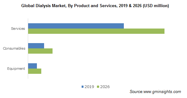 Global Dialysis Market