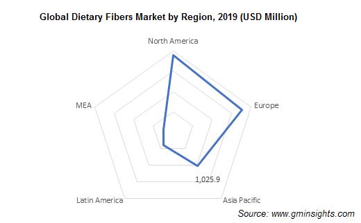 Global Dietary Fibers Market by Region