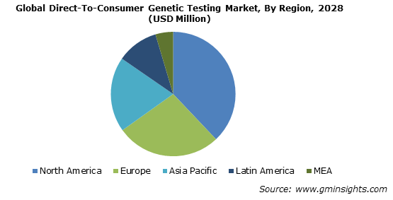 Global DTC Genetic Testing Market By Region