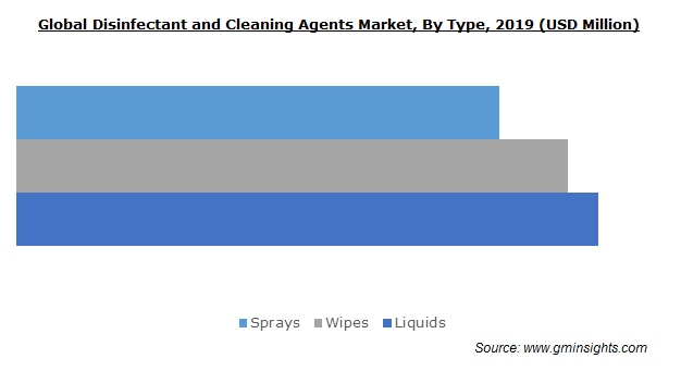 Global Disinfectant and Cleaning Agents Market