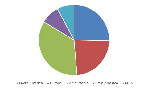 Global display industry share, by region, 2024 (USD Million)