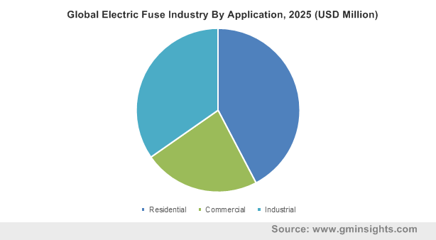 Global Electric Fuse Industry By Application, 2025 (USD Million)