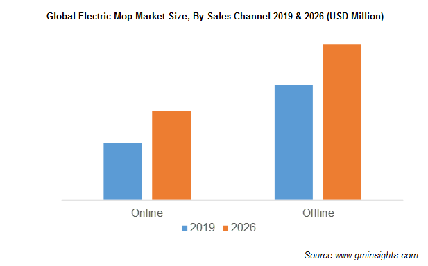 Global Electric Mop Market