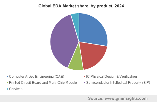 Global EDA Market by product