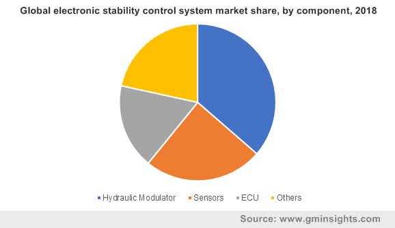 Global electronic stability control system market share, by component, 2018