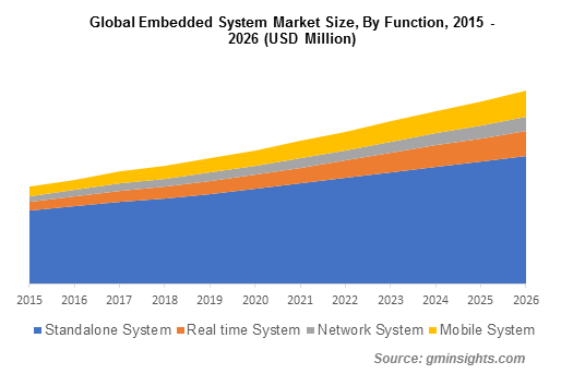 Embedded System Market By Function, 2015-2026