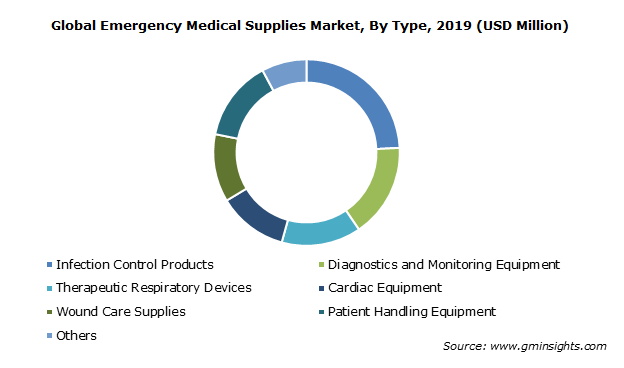 Emergency Medical Supplies Market share