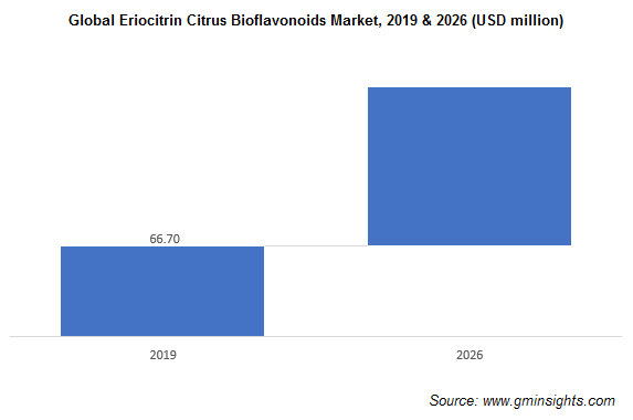 Citrus Bioflavonoids Market by Eriocitrin