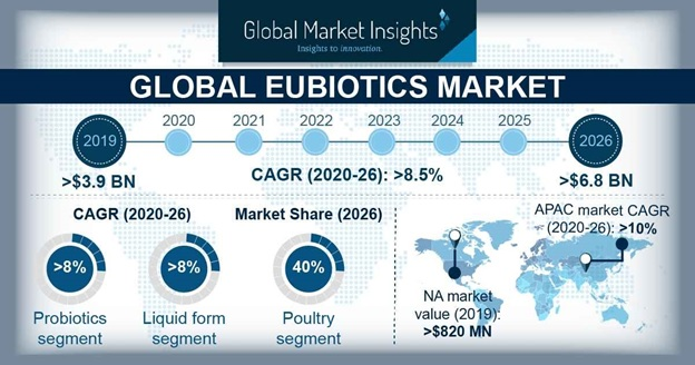 Eubiotics Market Outlook