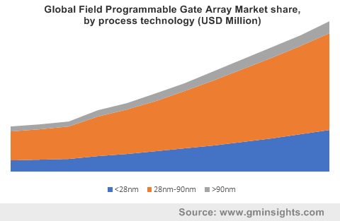 Global Field Programmable Gate Array Market by process technology