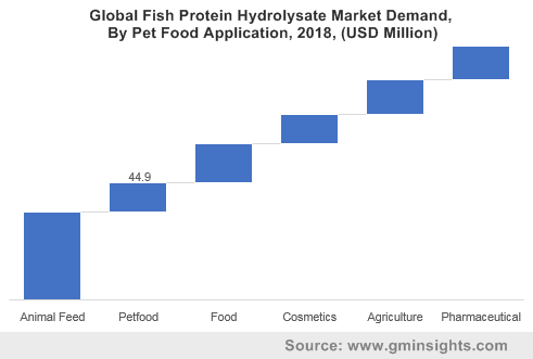 Global Fish Protein Hydrolysate Market By Pet Food Application