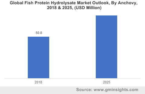 Global Fish Protein Hydrolysate Market By Anchovy