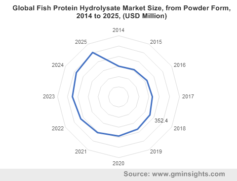Global Fish Protein Hydrolysate Market from Powder Form