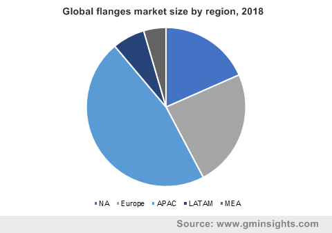 Global flanges market size by region, 2018
