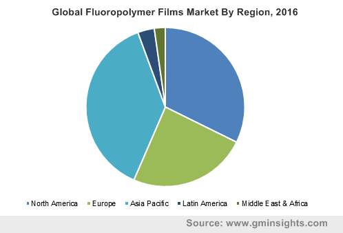 Global Fluoropolymer Films Market By Region, 2016