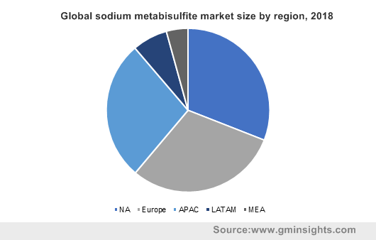 Global sodium metabisulfite market size by region