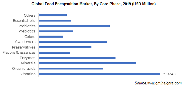 Global Food Encapsultion Market