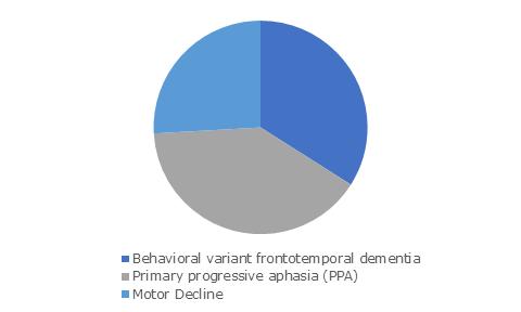 Global Frontotemporal Disorders Treatment Market, By Disease Type, 2018 and 2025 (USD Million)