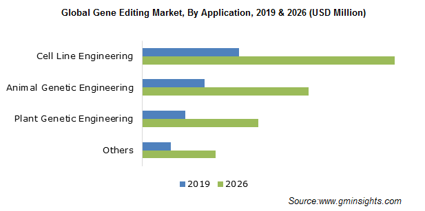Global Gene Editing Market