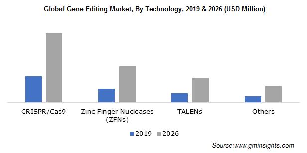 Global Gene Editing Market