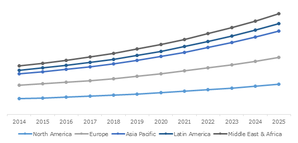 Global Generic Oncology Drugs Market, By Region, 2014 to 2025 (USD Million)