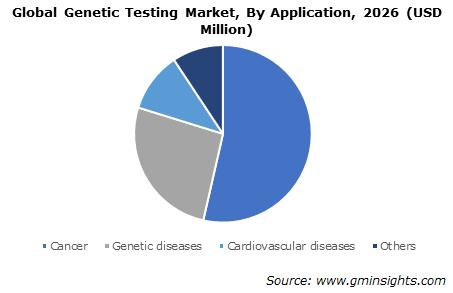 Genetic Testing Market Application Analysis 2026