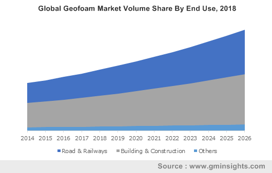 Global Geofoam Market Volume Share By End Use, 2018
