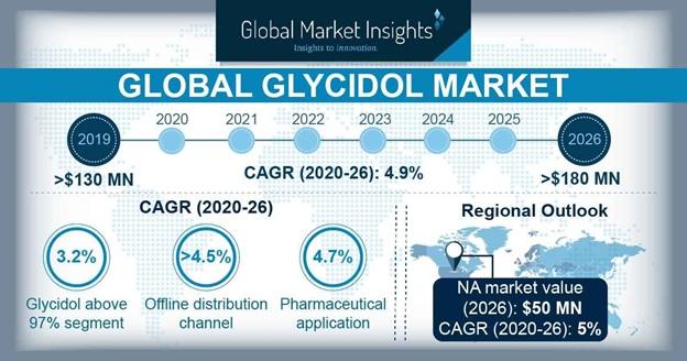 Glycidol Market Statistics