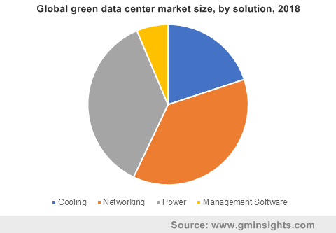 Global green data center market by solution